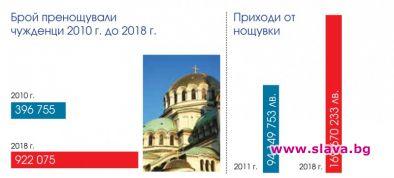 132,5% ръст на туристите в София от 2010 до 2018 г.