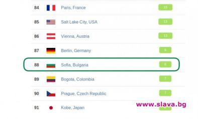 В момента София е в Топ 4 по чистота на въздуха в света
